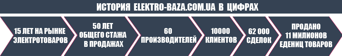 История Elektro-baza.com.ua в цифрах